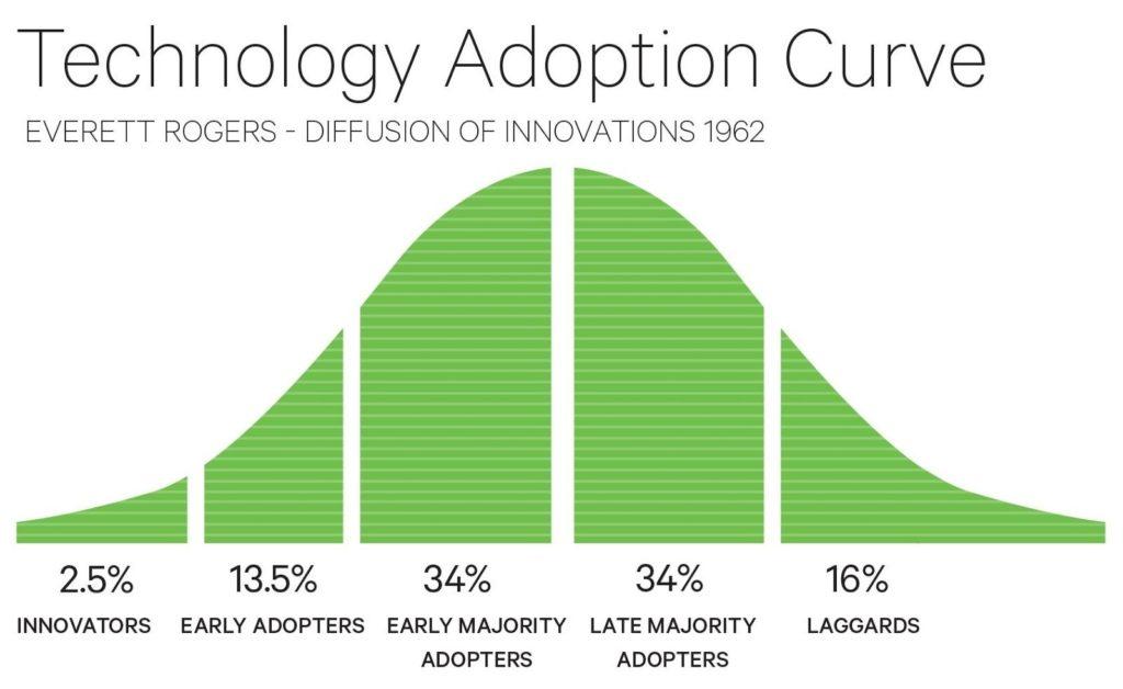 Innovatori 2,5% - Primi utilizzatori 13,5 % - Maggioranza di primi utilizzatori 34% - Maggioranza di ritardatari 34% - Refrattari all'innovazione 16%