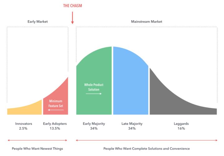 Innovazione digitale, prodotti (e servizi) innovativi e ammodernamento della cultura sociale: la curva di Rogers.